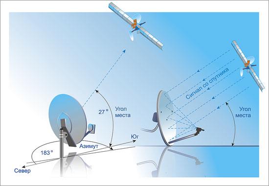Как установить антенну триколор